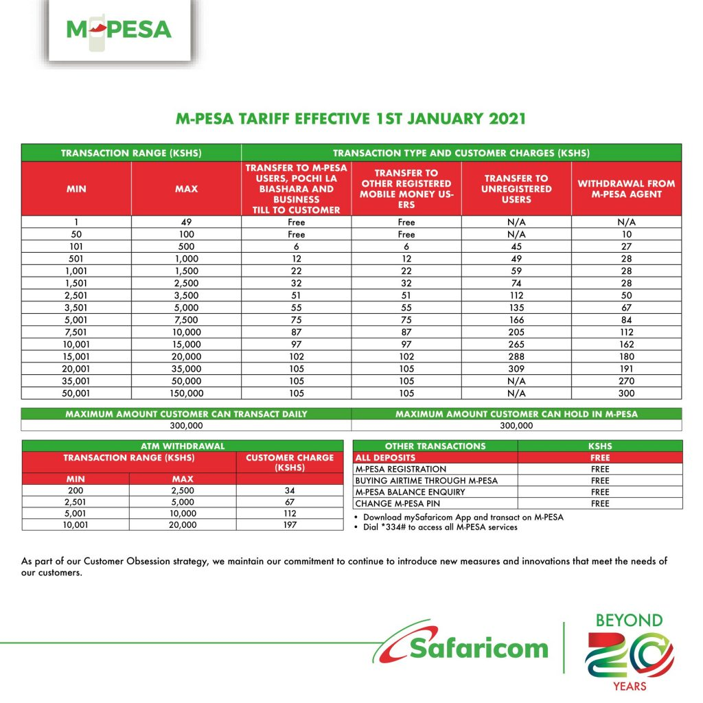 New MPESA Charges 2021
